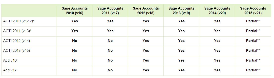 Act! Sage compatibility status